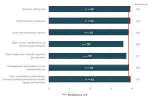 Infograafi neuvontapalvelupalautteesta