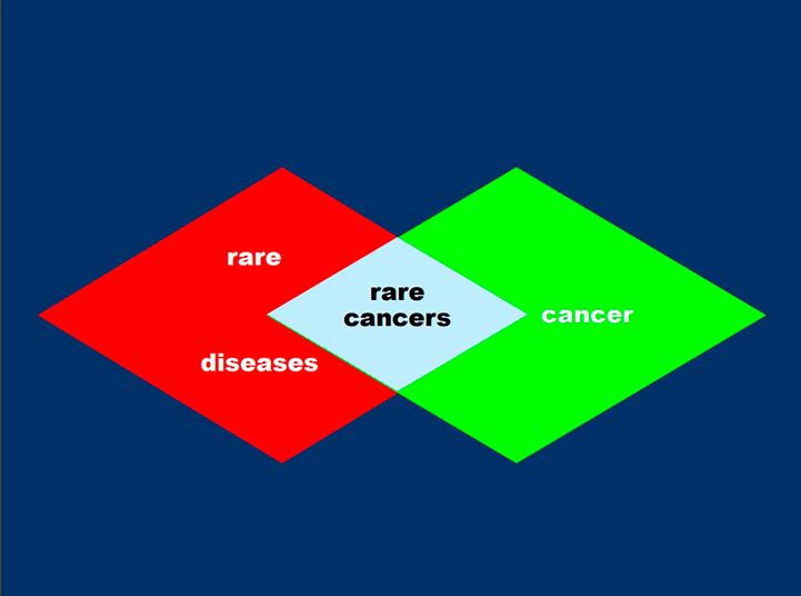 Rare cancers graafinen
