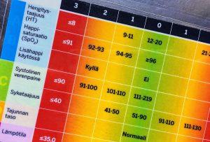 NEWS-asteikko peruselintoimintojen arviointiin potilailla